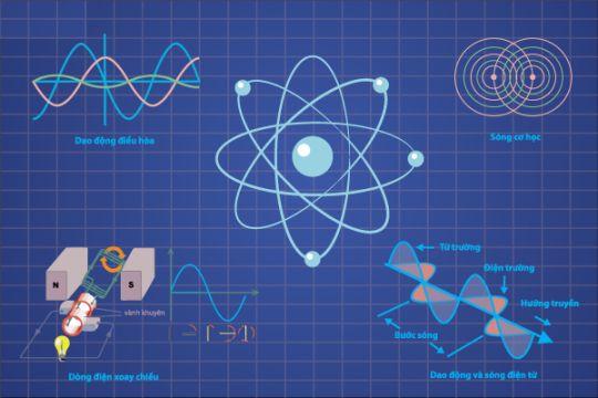 lý thuyết Vật Lý 12