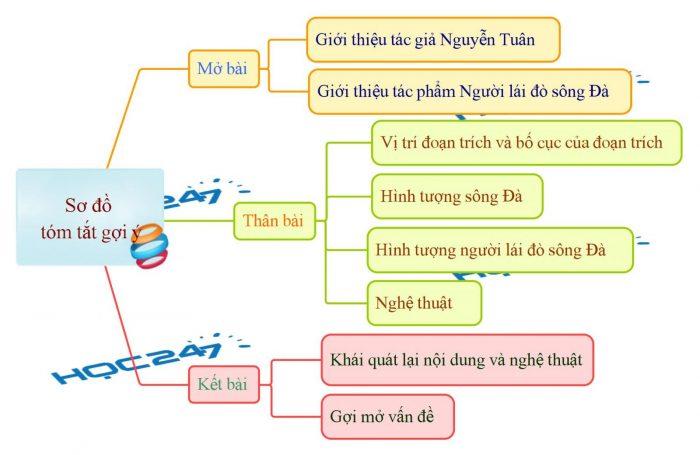Soạn bài Người lái đò sông đà (Nguyễn Tuân)