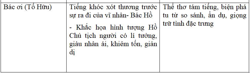 Soạn bài Ôn tập phần văn học Lớp 12 kì 1