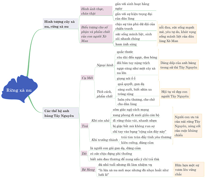 Sơ đồ tư duy phân tích tác phẩm Rừng xà nu