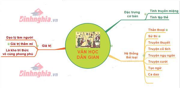 Những giá trị cơ bản của văn học dân gian Việt Nam